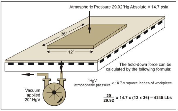 Determinar a força de retenção do vácuo em roteadores CNC